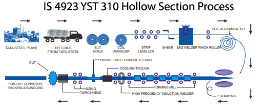 IS 4923 YST 310 Hollow section Process